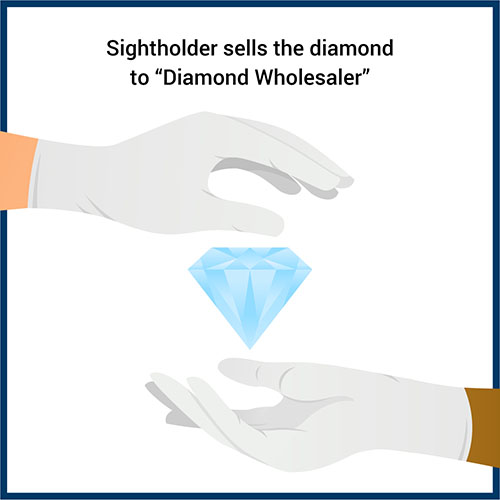 Sightholder sells the diamond to a Diamond Wholesalers