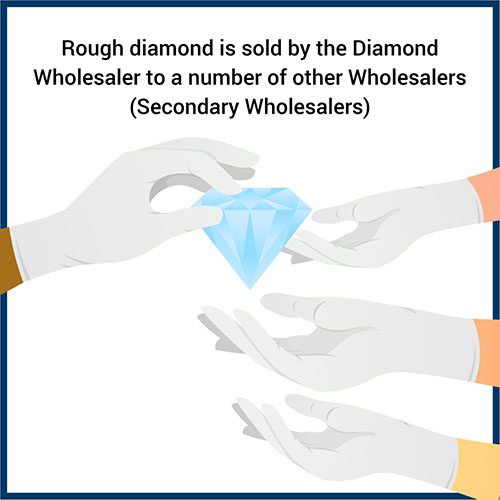 Rough diamond is sold by the Diamond Wholesaler to a number of other Wholesalers, also known as Secondary Wholesalers