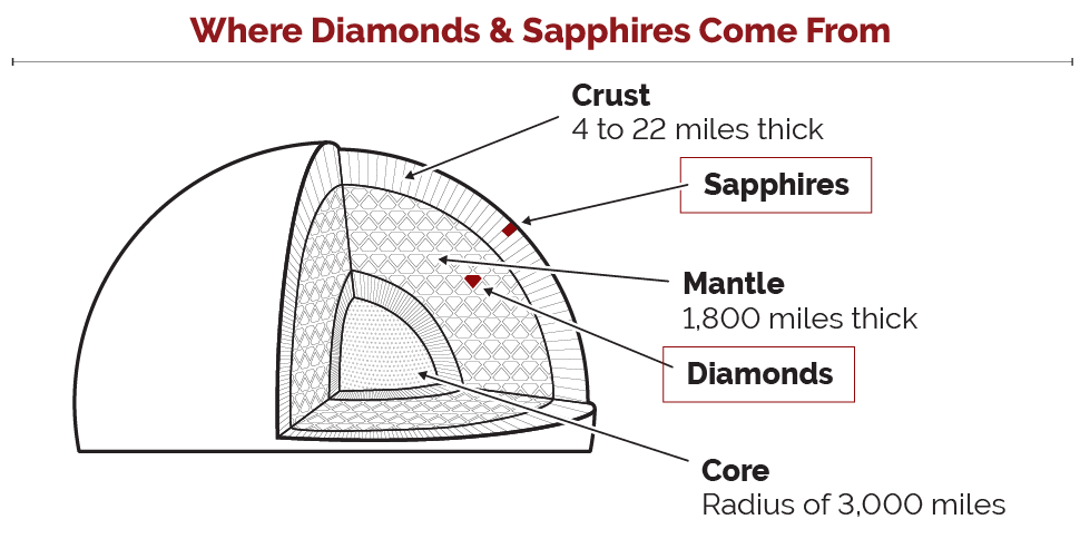 Where Diamonds & Sapphires Come From
