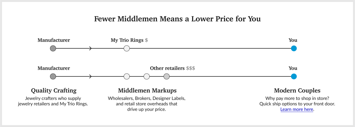 Fewer Middlemen Means a Lower Price for You