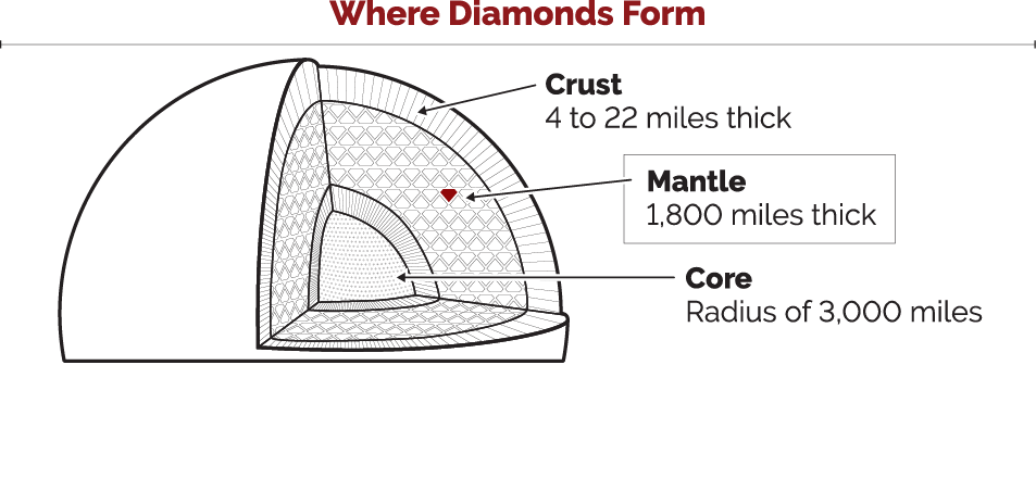 How are diamonds formed?