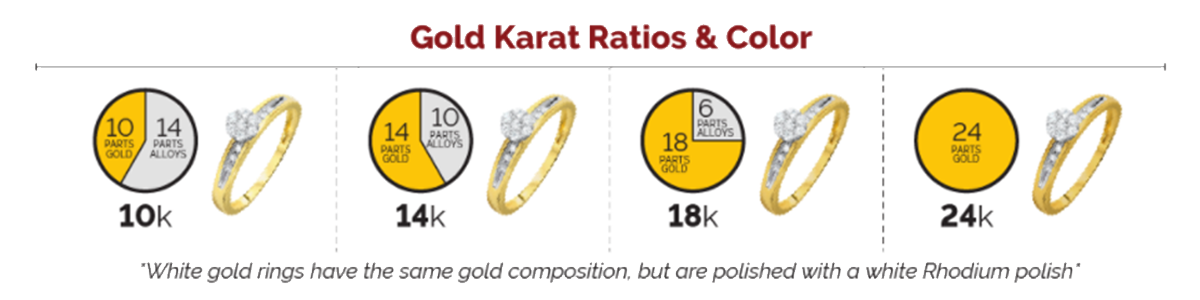 Gold karat ratios and color graph