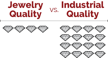 jewerly vs industrial quality graph