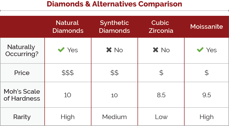 Diamonds vs Alternatives comparison graph