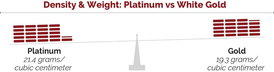 Density and weight - Platinum vs White Gold