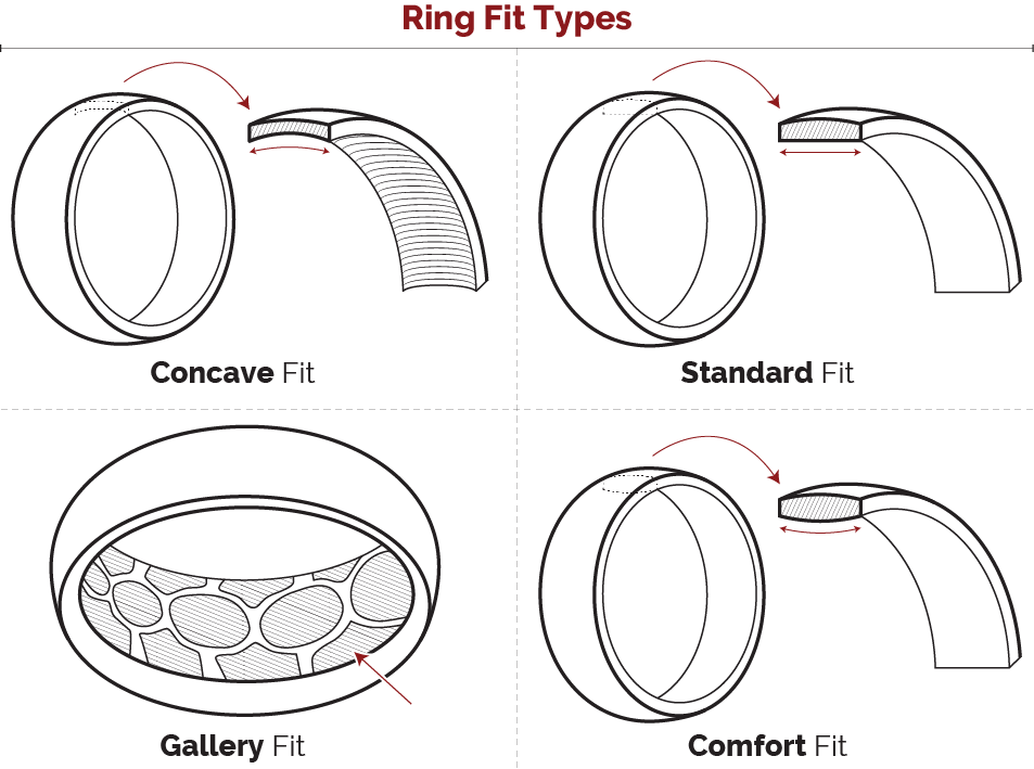 ring fit types